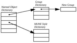 ObjectARX программирование на C++ (ObjectARX C++ Programming
